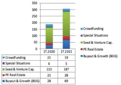 Distribución por Fase de Inversión 1T.2021