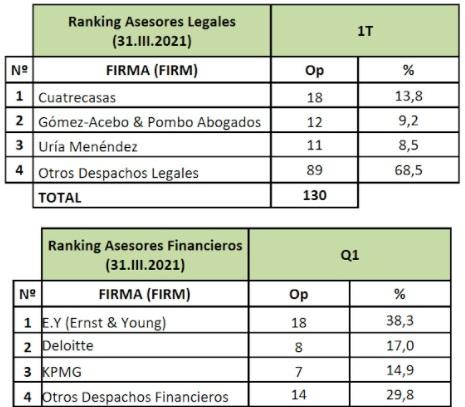Ranking de Asesores Legales y Financieros 1T.2021