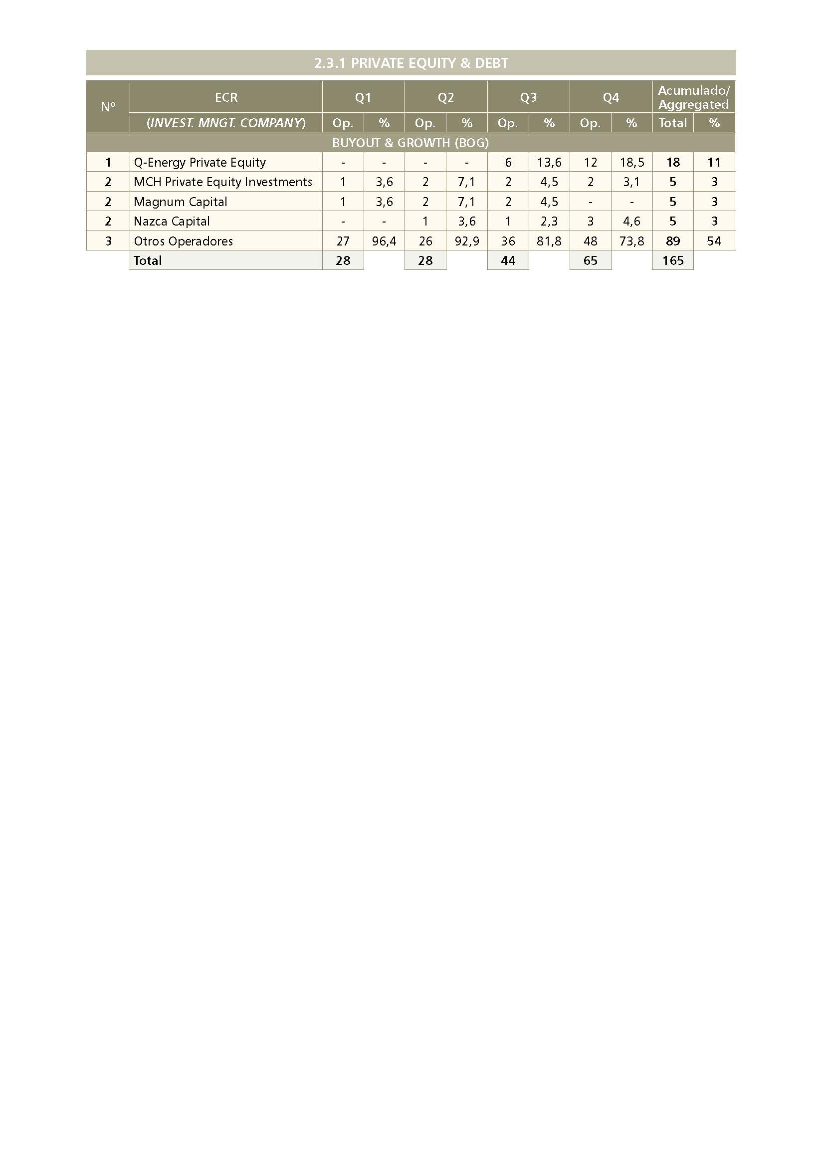Ranking Buyout & Growth [BOG] 2020