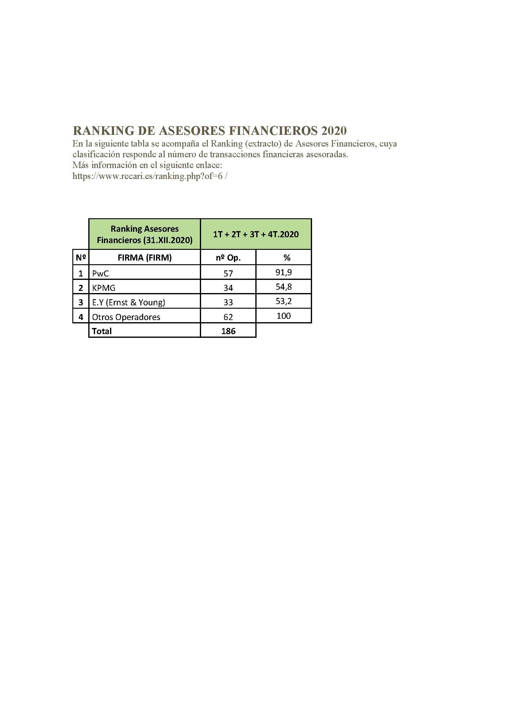 Ranking (extracto) de Asesores Financieros 2020