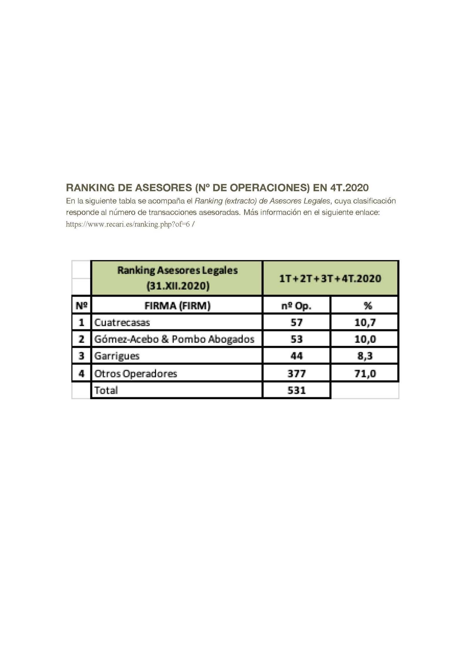 Ranking de Asesores Legales 2020